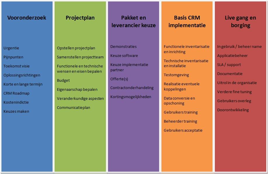 Uitleg projectfasen CRM implementatie (C) PeopleWorks BV